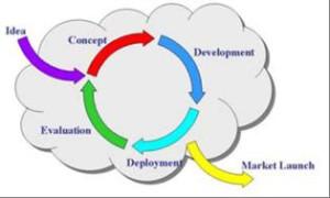 innovation-concept
